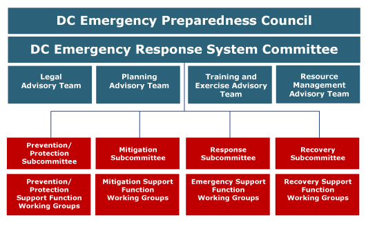 Table showing the organizational make up of the DC Emergency Preparedness Council (EPC)