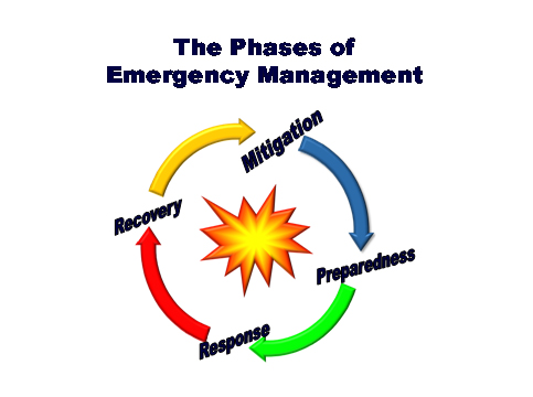 The Phases of Emergency Management
