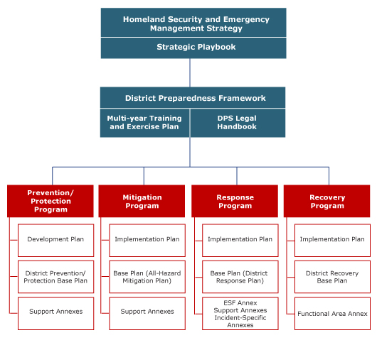 Image of District Preparedness System framework